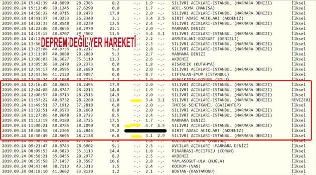 Marmara bölgesindeki deprem gerçeği